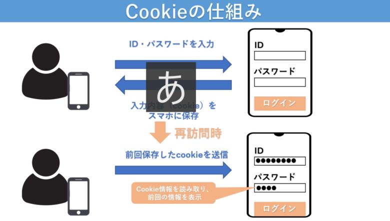 サード パーティ cookie